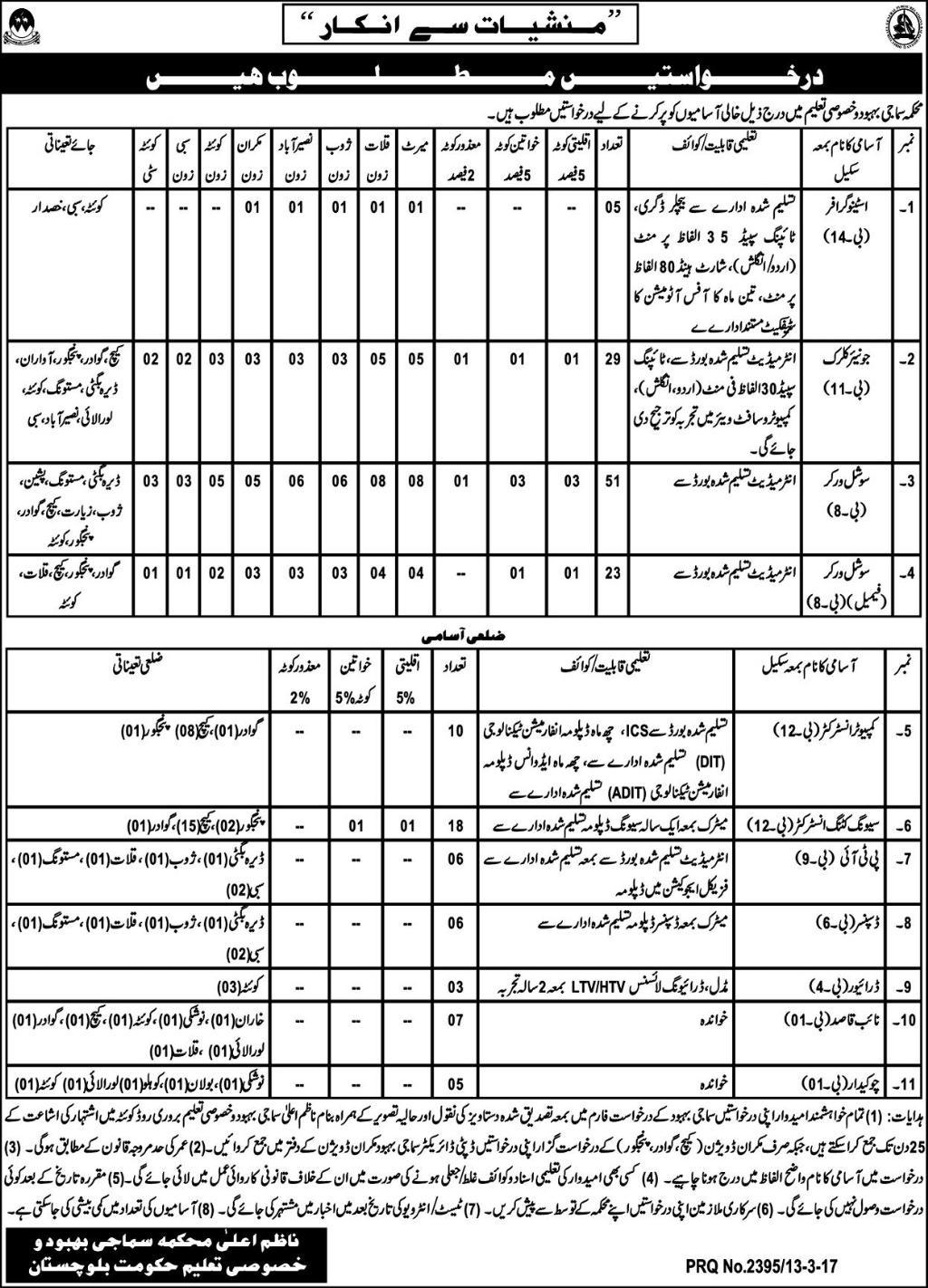 pw-exp  Th P Govt Job Online Form on